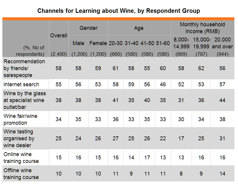 Table: Channels for Learning about Wine, by Respondent Group