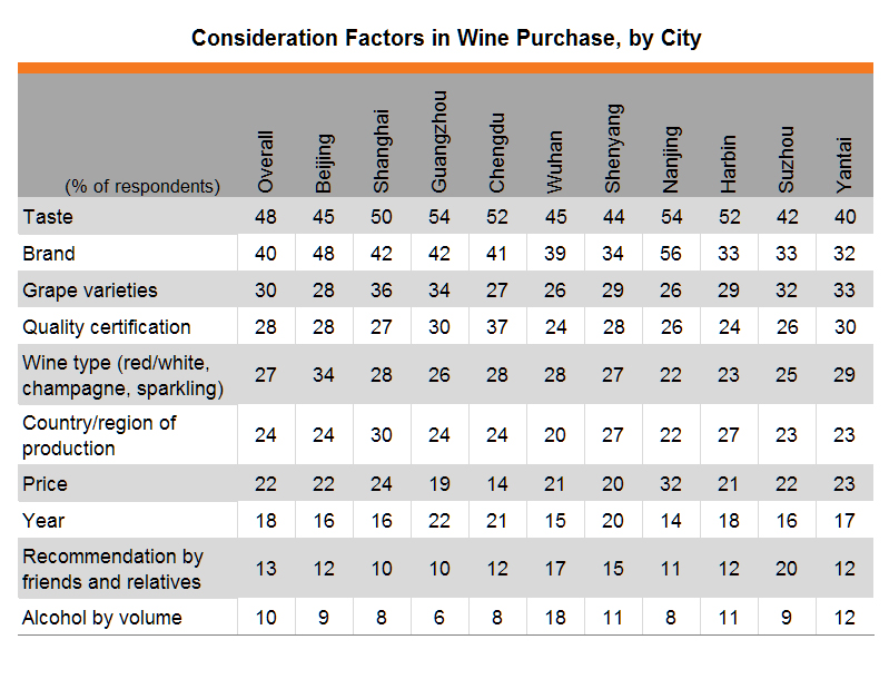Table: Consideration Factors in Wine Purchase, by City