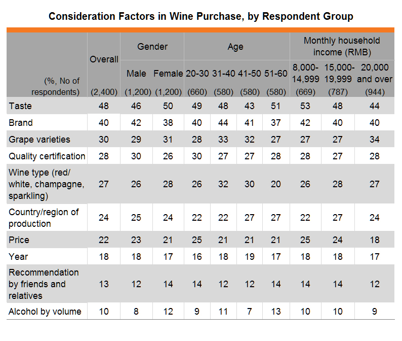 Table: Consideration Factors in Wine Purchase, by Respondent Group