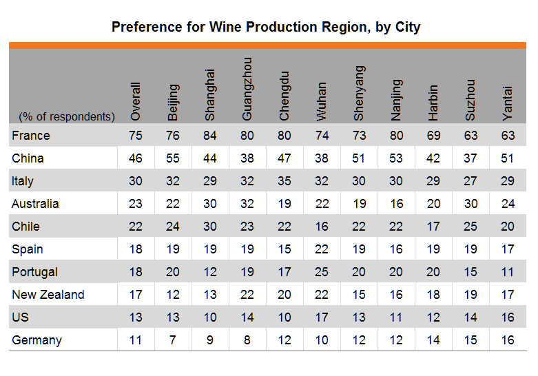 Table: Preference for Wine Production Region, by City