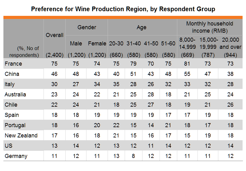 Table: Preference for Wine Production Region, by Respondent Group
