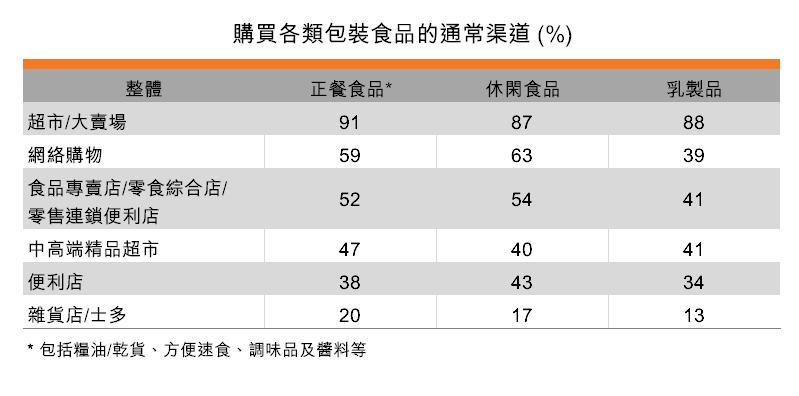 表:購買各類包裝食品的通常渠道
