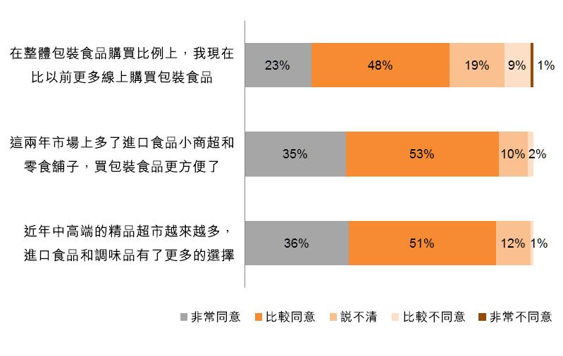 圖:購買包裝食品的主要渠道