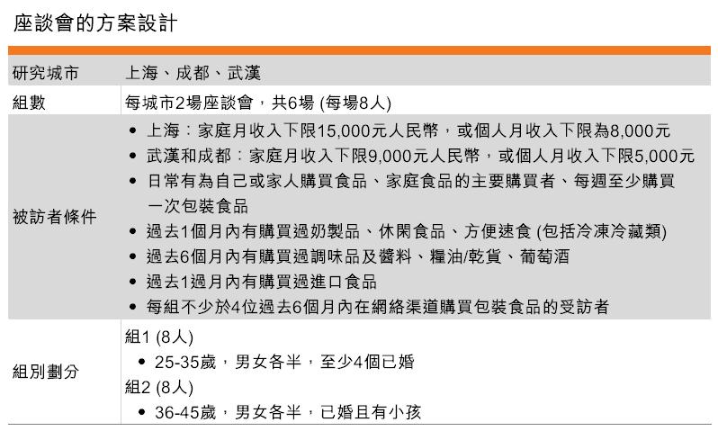 表:座談會的方案設計