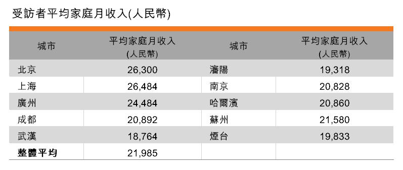 表:受訪者平均家庭月收入
