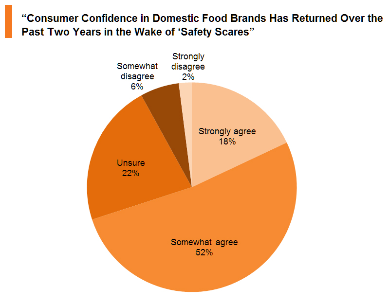 Chart: Return of consumer confidence in domestic food brands