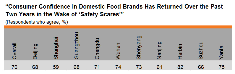 Table: Return of consumer confidence in domestic food brands (by city)