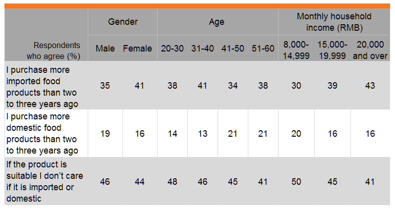 Table: Purchasing domestic or imported packaged food products (by gender, age and income)