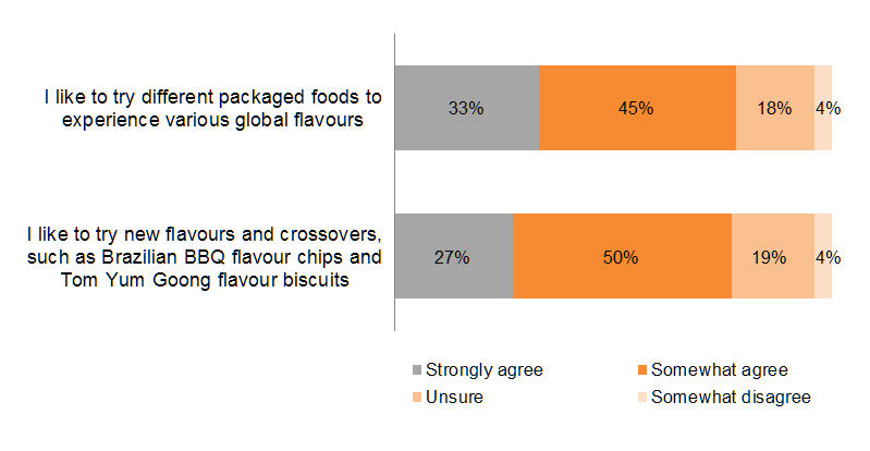 Chart: Pursuit of 'global flavours'