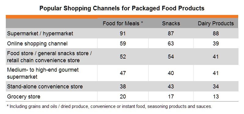 Table: Popular Shopping Channels for Packaged Food Products