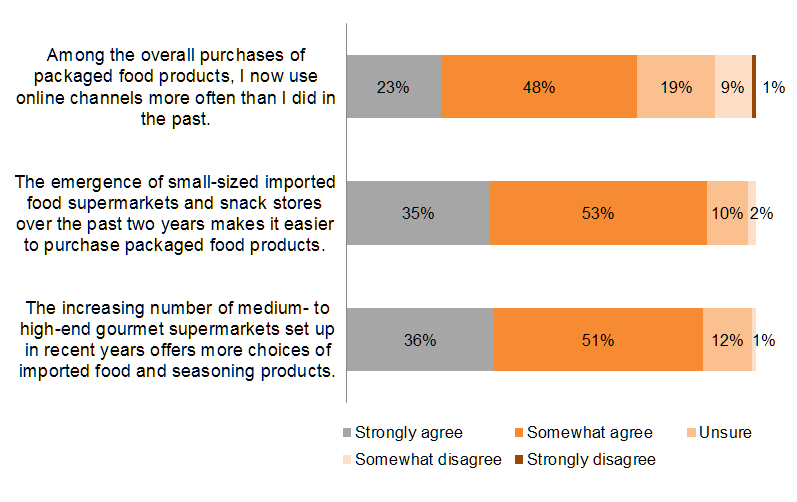 Chart: Shopping channels for packaged food products