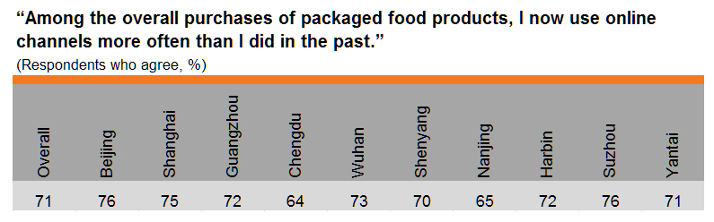 Table: Online shopping for packaged food products (by city)