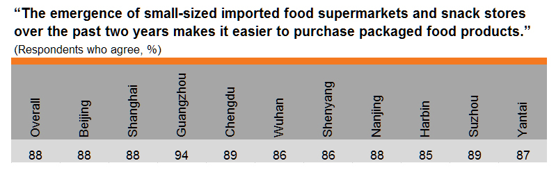 Table: Purchasing food from small-sized imported food supermarkets (by city)