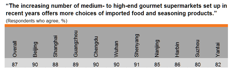 Table: More choices at medium- to high-end gourmet supermarkets (by city)