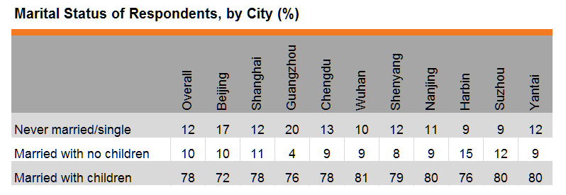 Table: Marital Status of Respondents, by City