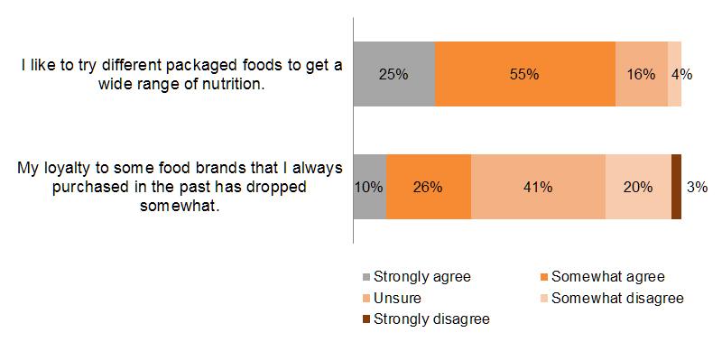 Chart: Brand loyalty declining