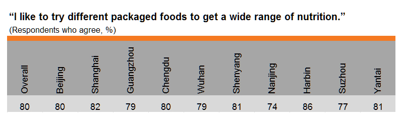 Table: Try different packaged foods (by city)