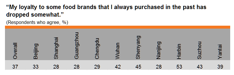 Table: Brand loyalty declining (by city)