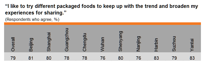 Table: Try different packaged foods to keep up with the trend (by city)