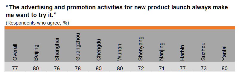Table: Purchase prompted by advertising and promotion activities (by city)
