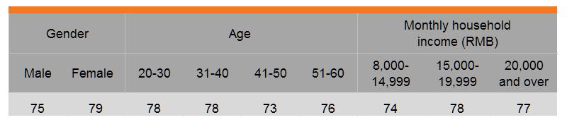 Table: Purchase prompted by advertising and promotion activities (by gender, age and income)