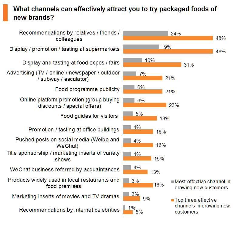 Chart: What channels can effectively attract you to try packaged foods of new brands?