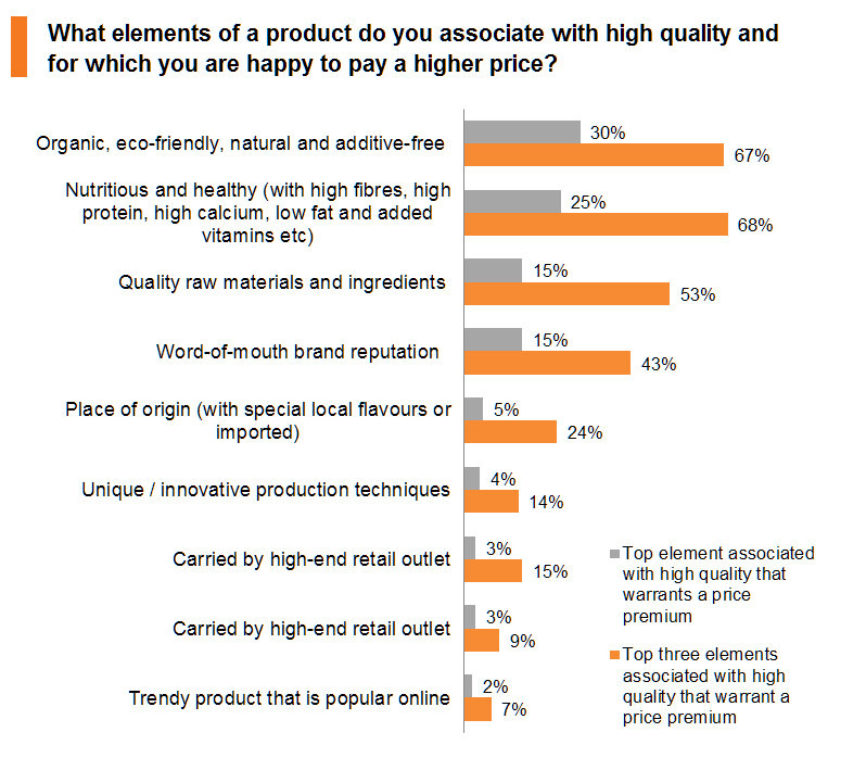 Chart: What elements of a product do you associate with high quality and for which you are happy