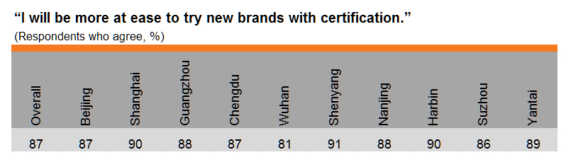 Table: Growing importance of certification (by city)