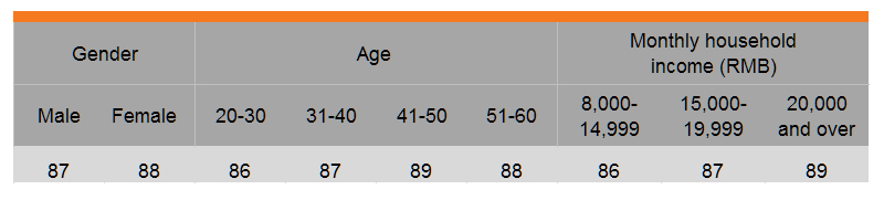 Table: Growing importance of certification (by gender, age and income)