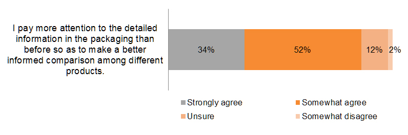 Chart: Greater attention to detailed product information