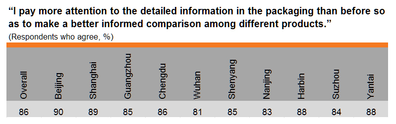 Table: Greater attention to detailed product information (by city)