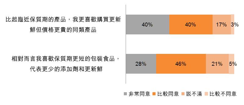 圖:保質期短代表更少添加劑和更新鮮