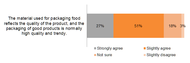 Chart: Opt for packaged food with better quality packaging