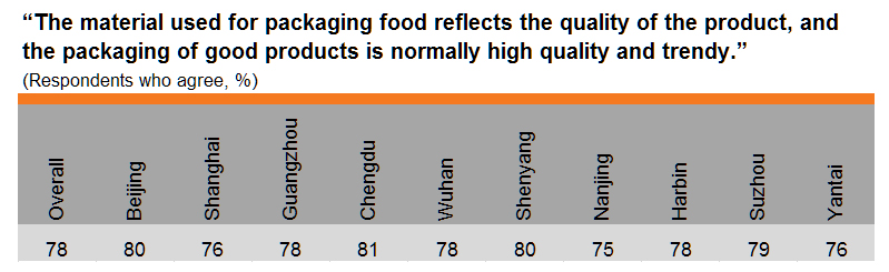 Table: Opt for packaged food with better quality packaging (by city)