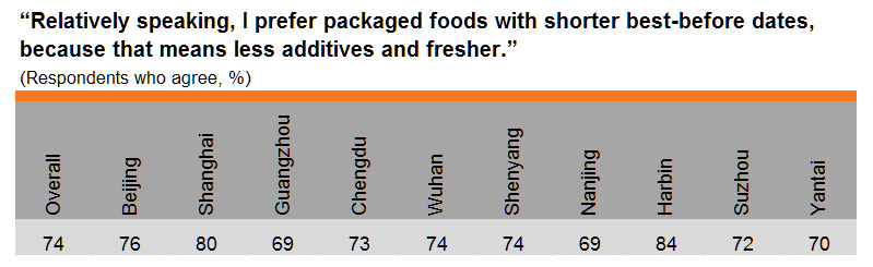 Table: Prefer packaged foods with shorter best-before dates (by city)