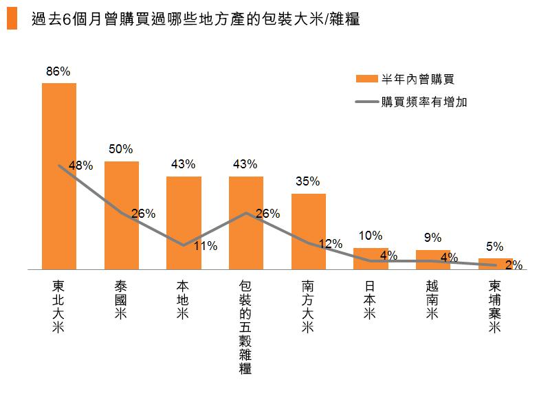 圖:過去6個月曾購買過哪些地方產的包裝大米_雜糧
