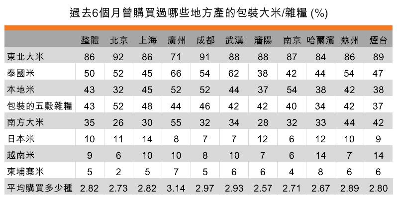 表:傾向購買多種大米(按城市劃分)