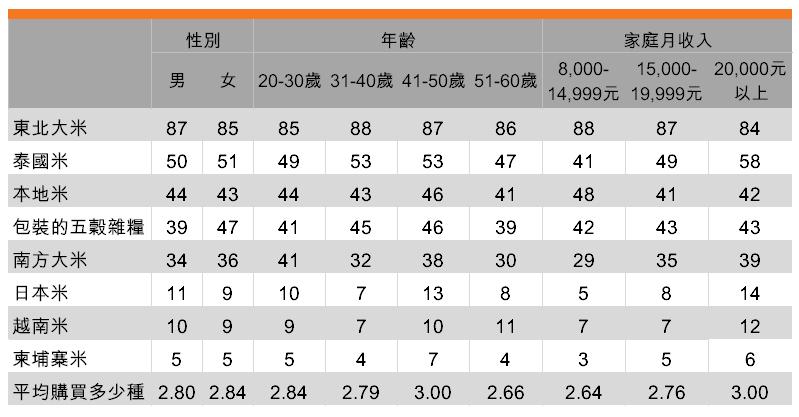 表:傾向購買多種大米(按受訪者背景劃分)