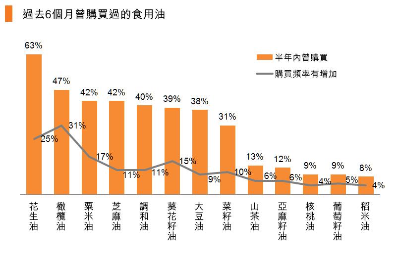 圖:過去6個月曾購買過的食用油