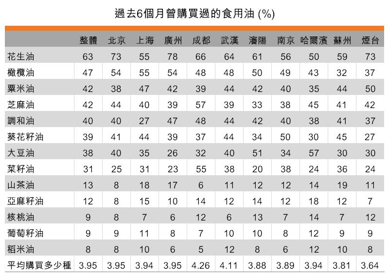 表:家中食用的品油種類明顯增加(按城市劃分)
