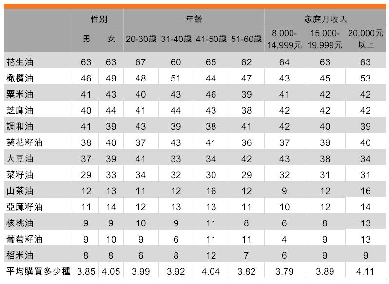 表:家中食用的品油種類明顯增加(按受訪者背景劃分)