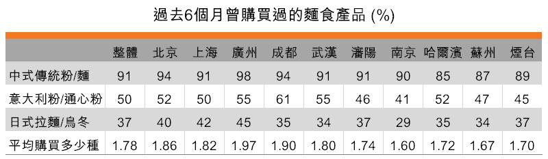 表:過去6個月曾購買的麵食(按城市劃分)