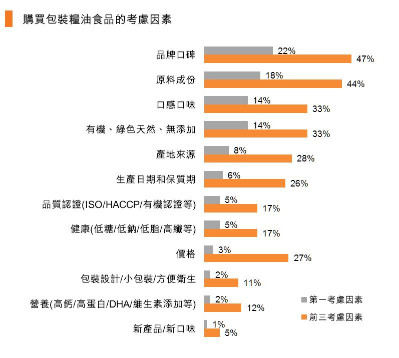 表:購買包裝糧油食品的考慮因素