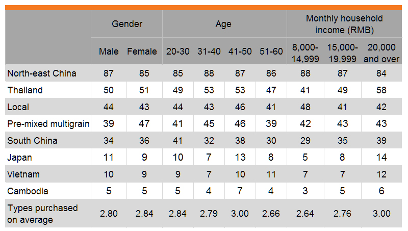 Table: Preference for buying a wide variety of rice (by gender, age and income)