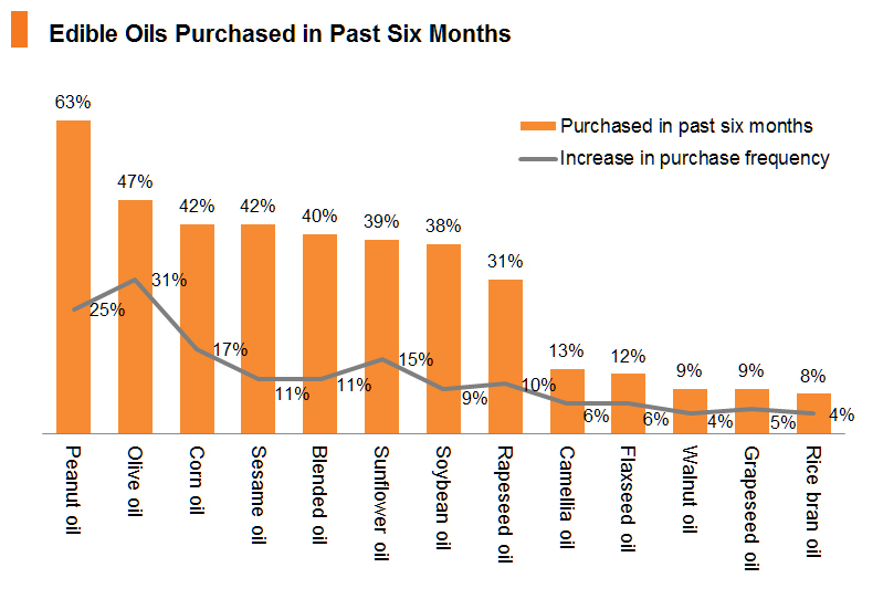 Chart: Edible Oils Purchased in Past Six Months