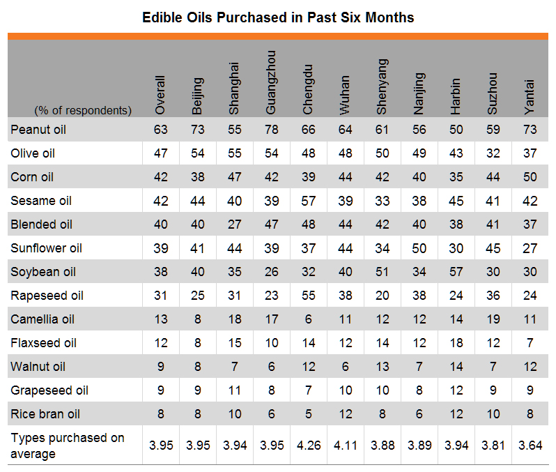 Table: Edible oil consumption (by city)