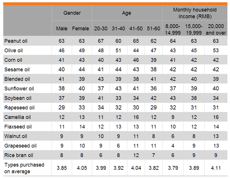 Table: Edible oil consumption (by gender, age and income)