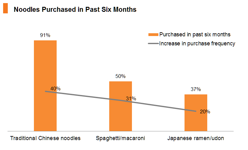 Chart: Noodles Purchased in Past Six Months