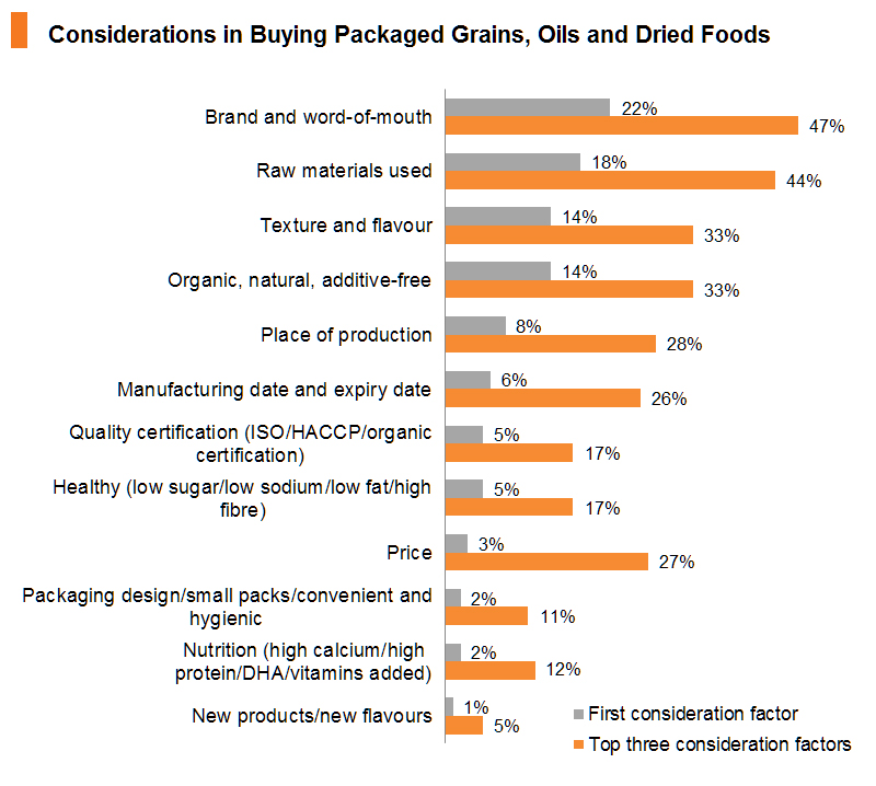 Chart: Considerations in Buying Packaged Grains, Oils and Dried Foods