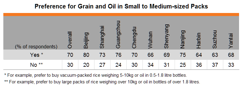 Table: Preference for Grain and Oil in Small to Medium-sized Packs